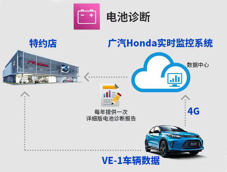 更快更强_广本VE-1打造纯电SUV新标杆